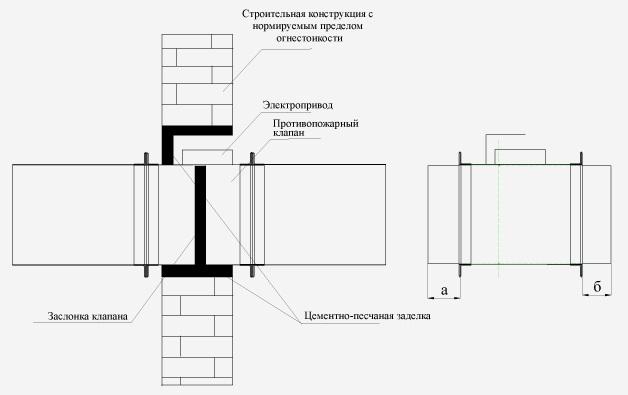 Противопожарный клапан КПФ-1М RSV