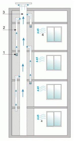 естественная вентиляция в многоэтажном доме