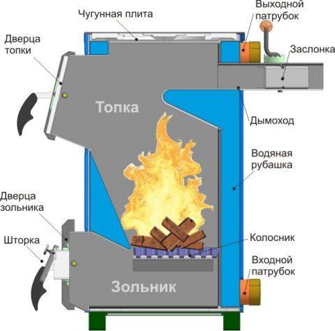 Котел для отопления помещения с возможностью сжигания отходов
