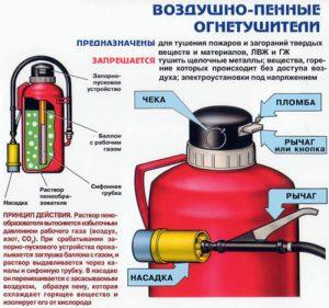 Принцип работы воздушно-пенного огнетушителя