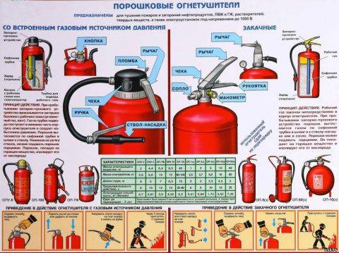 Плакат об устройстве порошковых огнетушителей