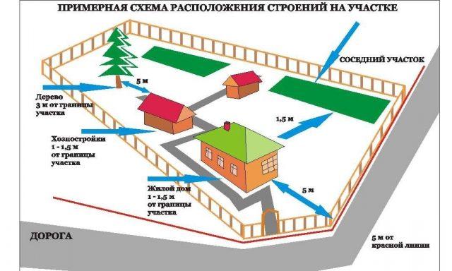Нормы и правила расчёта противопожарного разрыва