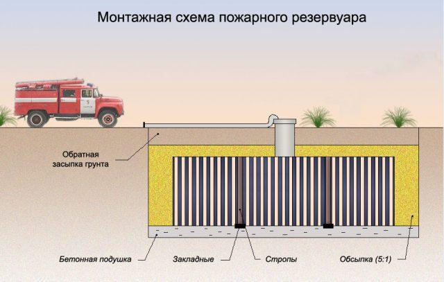 Схема пожарного резервуара