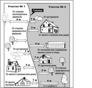 Регламент строительства