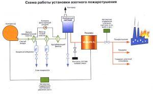 Схема азотного тушения