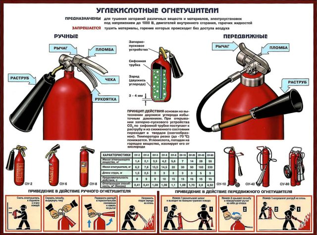 Характеристики углекислотного огнетушителя