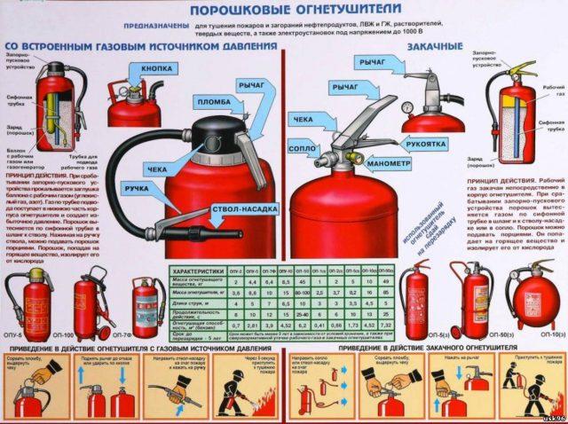 Характеристики порошковых огнетушителей