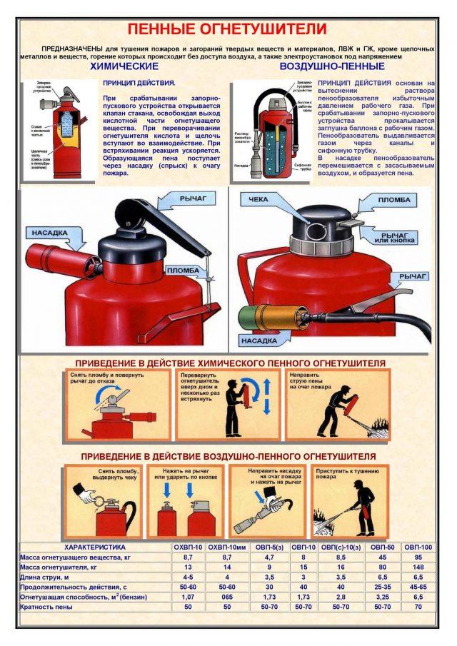 Характеристики пенного огнетушителя