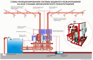 Схема функционирования системы водяного пожаротушения