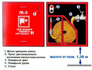 Составляющие внутреннего пожарного водопровода