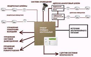 Система оповещения