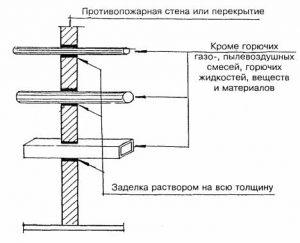 Схема пересечения перекрытий и стен